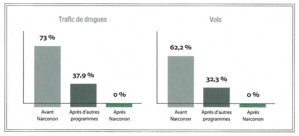 Narconon - Réhabilitation des toxicomanes
